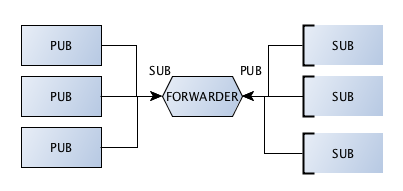 Forwarder — Learning 0MQ with examples