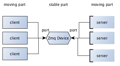 ØMQ Devices — Learning 0MQ with examples